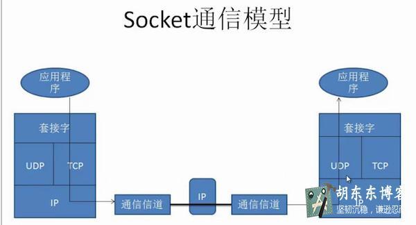 24.33-Socket编程.JPG